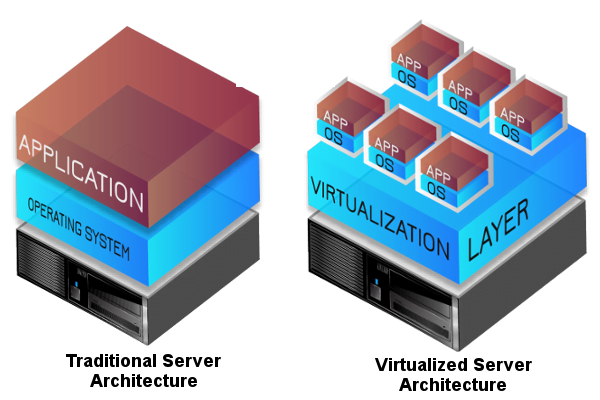 Architecture Comparison with Traditional Server