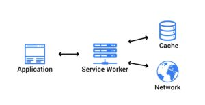 service worker progressive web application