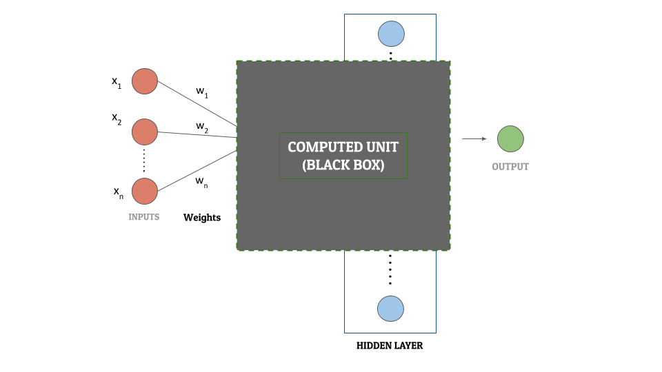 Artificial Neural Networks - Black Box Concept - Computed Units