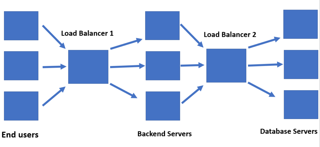 load balancing multiple tiers